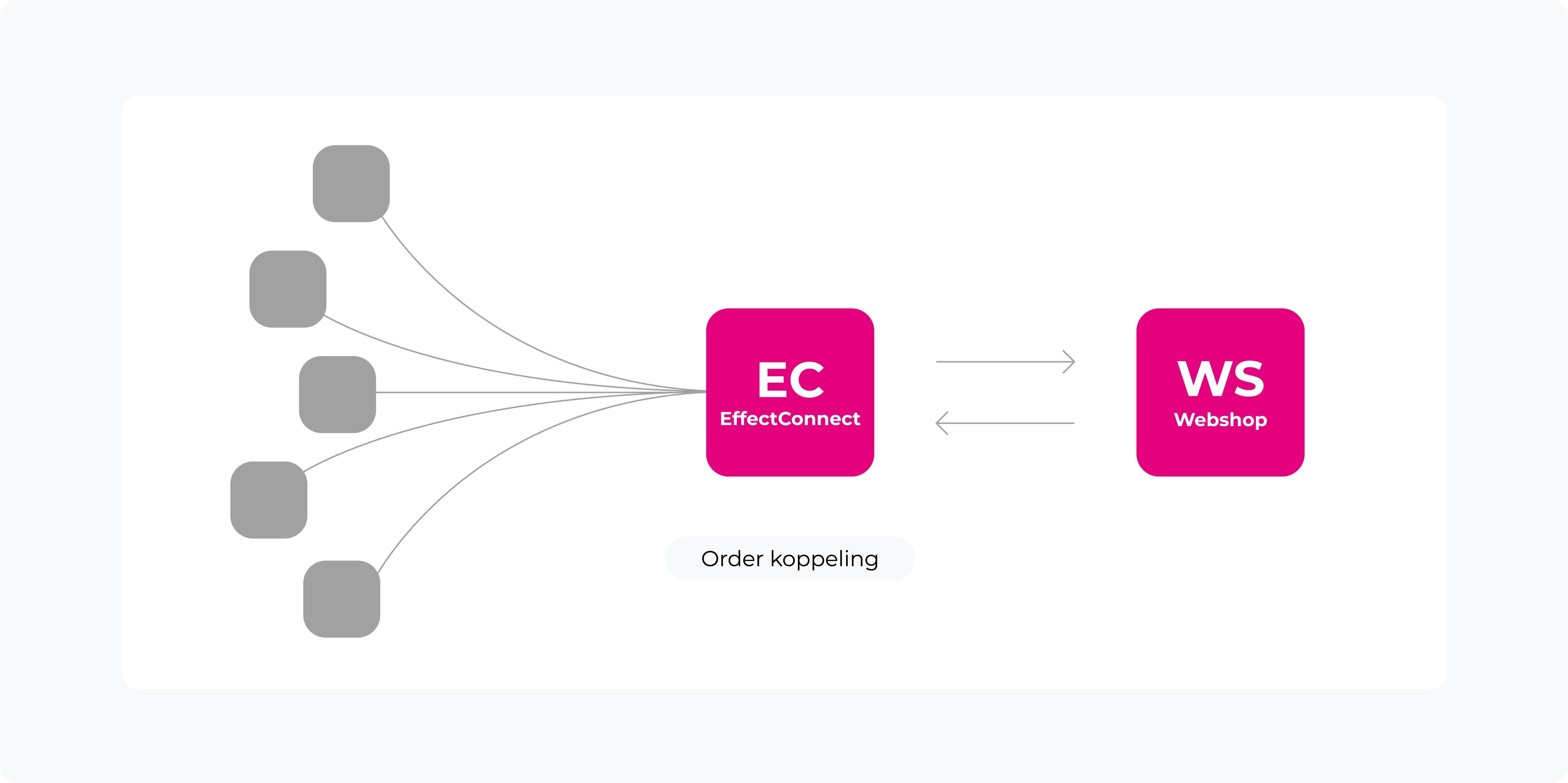 orderkoppeling-effectconnect