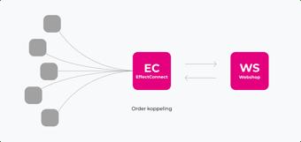 effectConnect-ordermanagement
