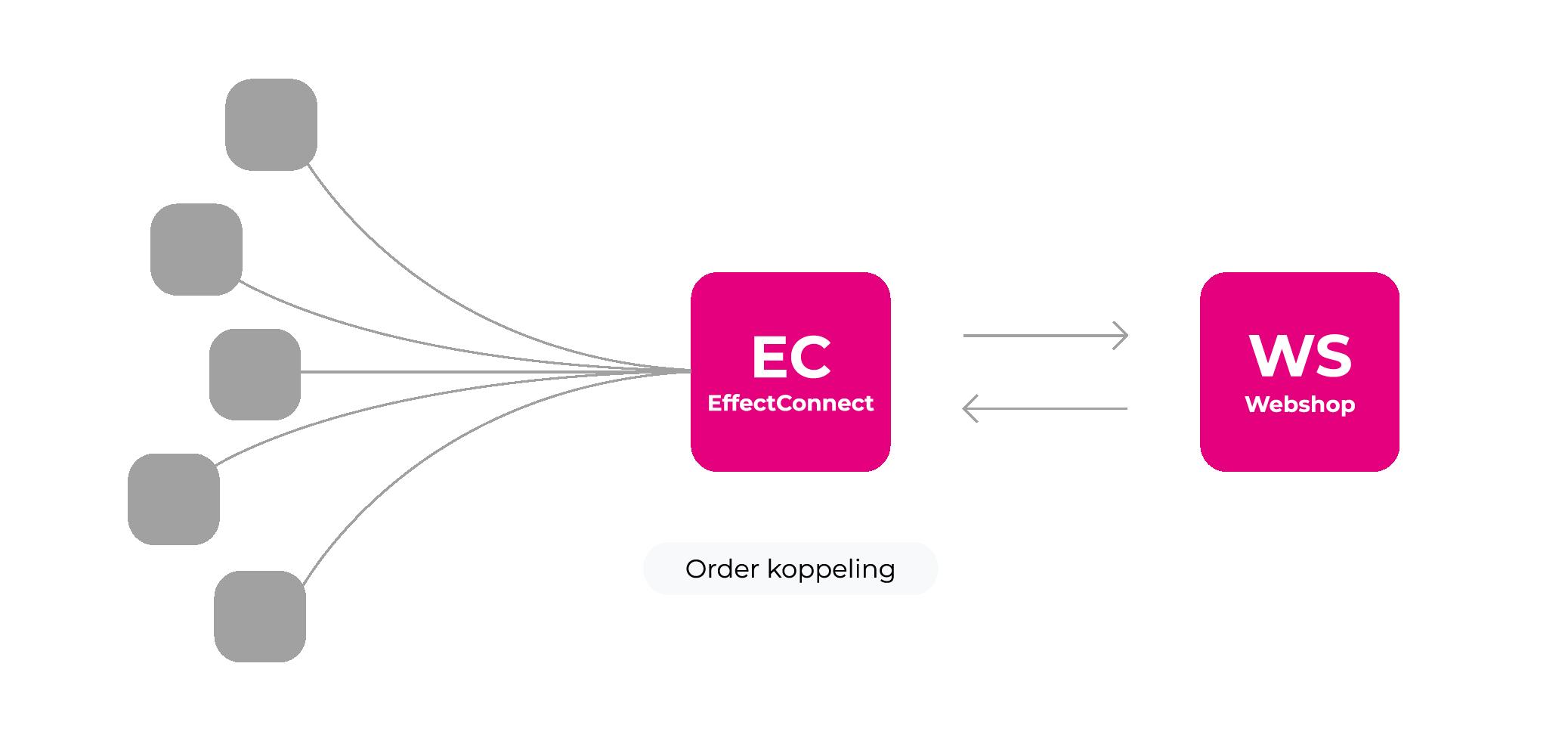 V2-EC-Ordermanagement